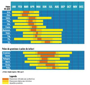 calendarul_polenurilor
